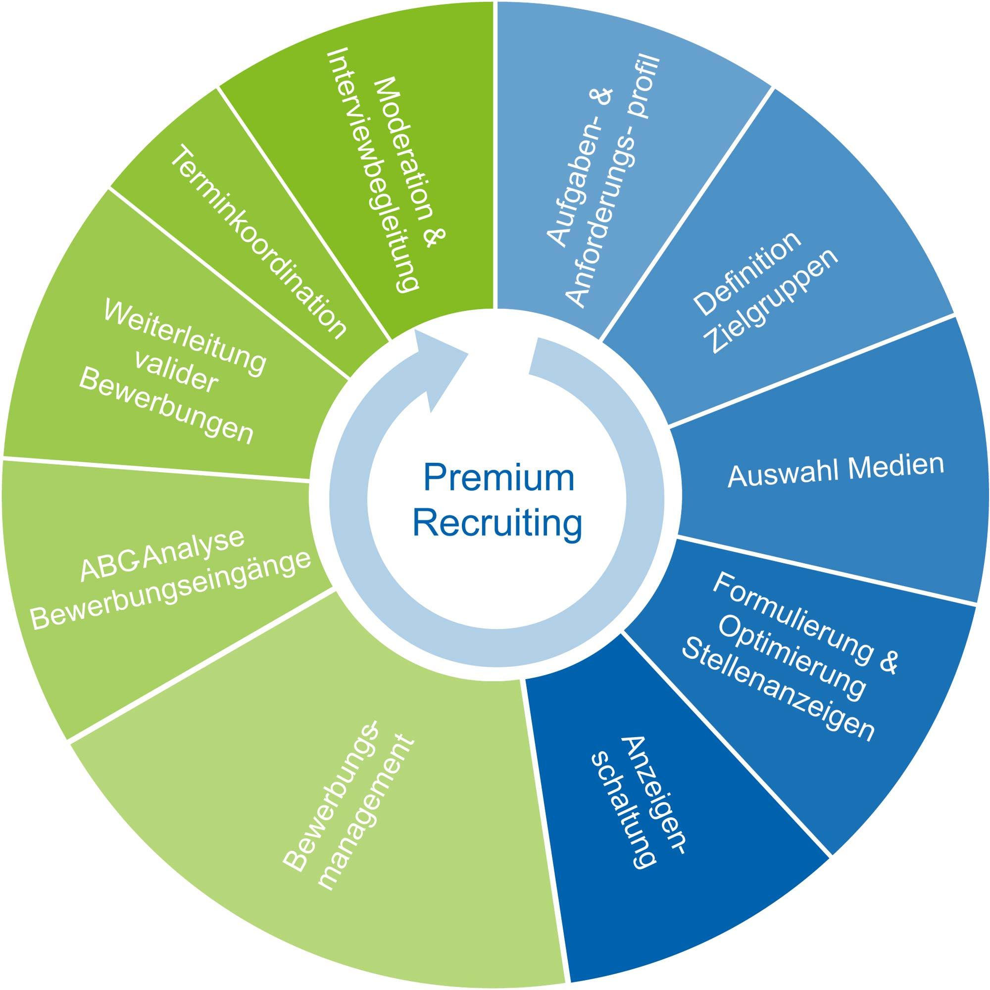 Schlanke und Effiziente Lösungen mit unserem Premium Recruiting.