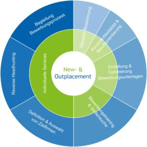 Lernen Sie unser New- & Outplacement Service kennen.
