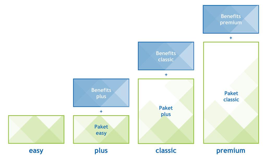 """Wählen Sie zwischen unseren vier Leistungspaketen Active Sourcing """"plus"""", Professional Search """"easy"""", Professional Search """"classic"""" und Professional Search """"premium""""."""