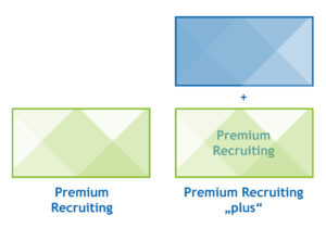 """Lernen Sie unsere beiden Pakete Premium Recruiting und Premium Recruiting """"plus"""" kennen"""